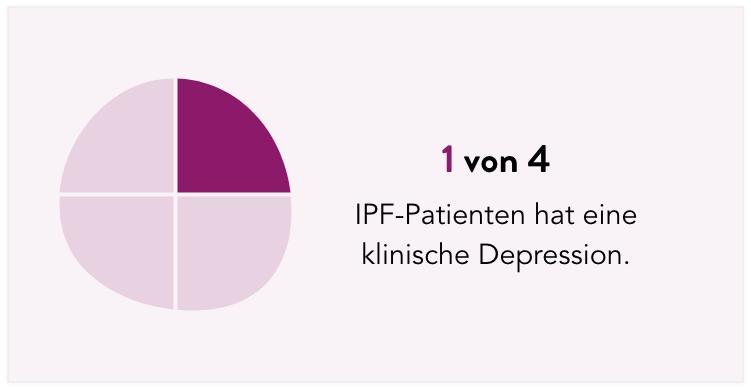 1 von 4 IPF-Patienten hat eine klinische Depression